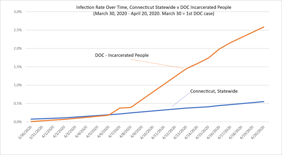 CT COVID-19 infection rate over time v CT DOC infection rate over time as of April 20, 2020