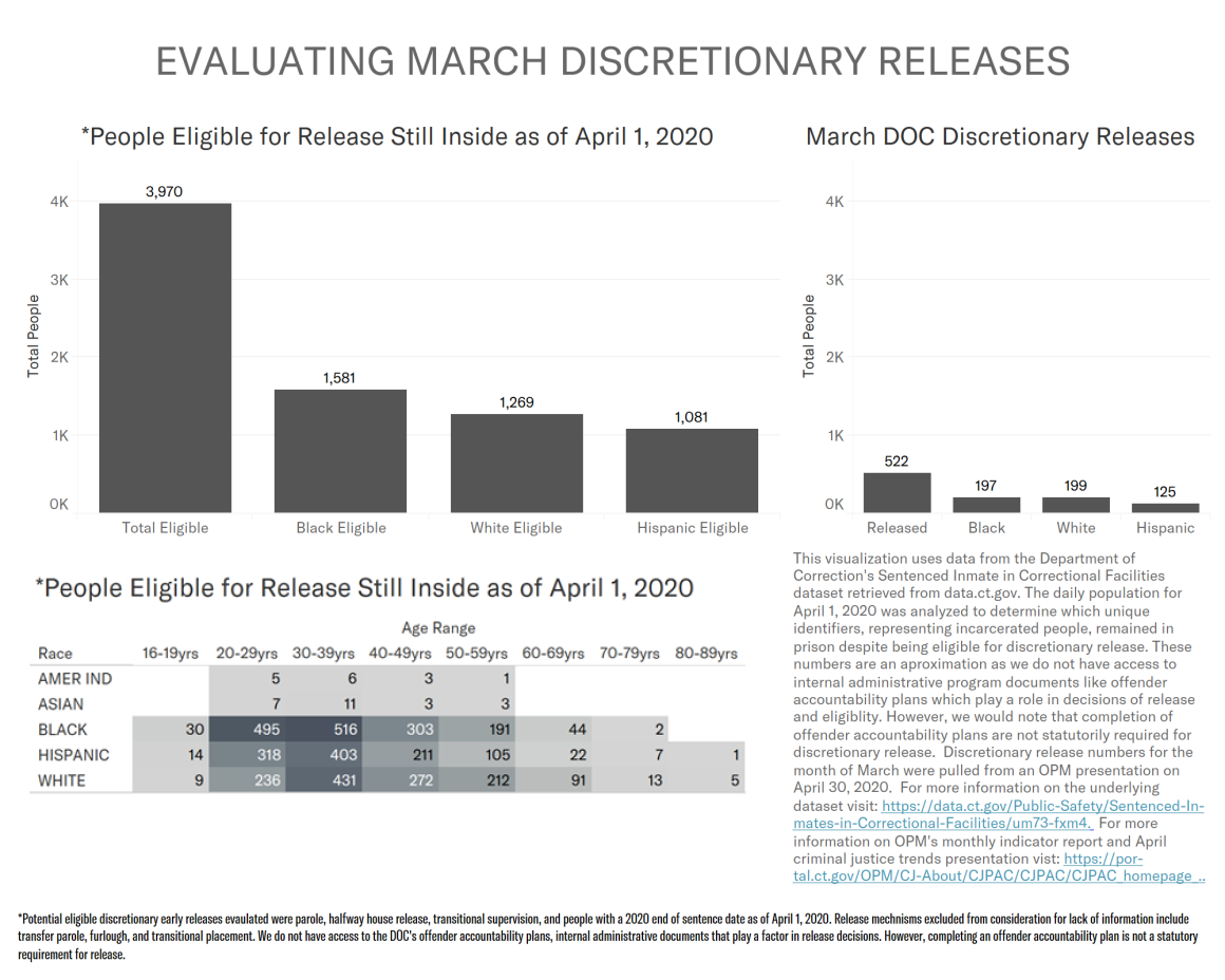 Chart analyzing March 2020 discretionary releases by the CT DOC. Shows 3,970 people eligible for release as of April 1 were still incarcerated on that day, and racial disparities in who was released in March 2020