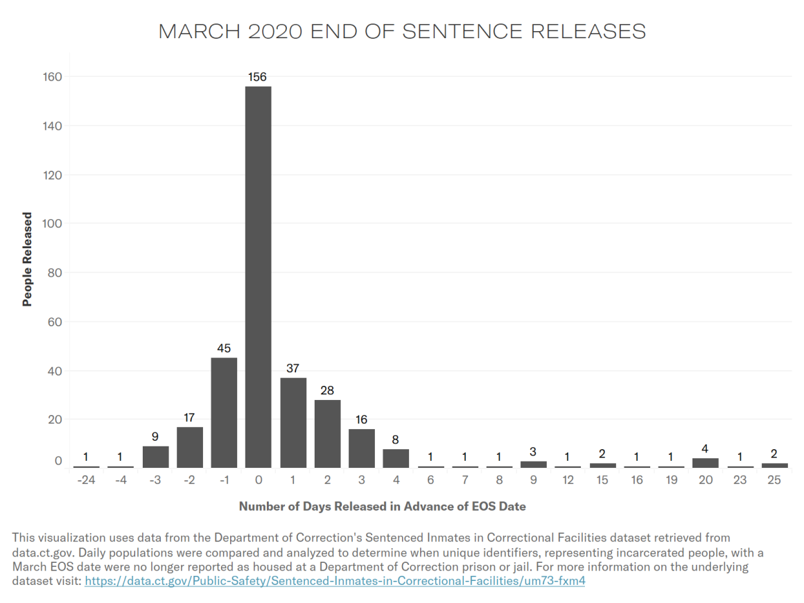 March 2020 CT DOC end of sentence releases. Chart shows 46% of people w/sentences ending in March were released on their end of sentence date, 22% after.