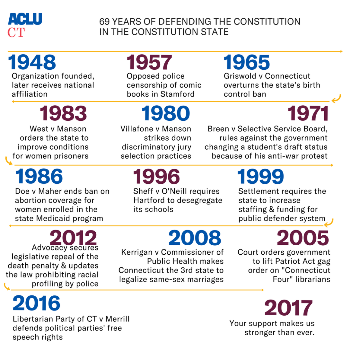 ACLU of Connecticut / CT court cases and highlights 1948 -2017, including Griswold v Connecticut, Breen v Selective Service Board, Doe v Maher, Karrigan v Commissioner of Public Health