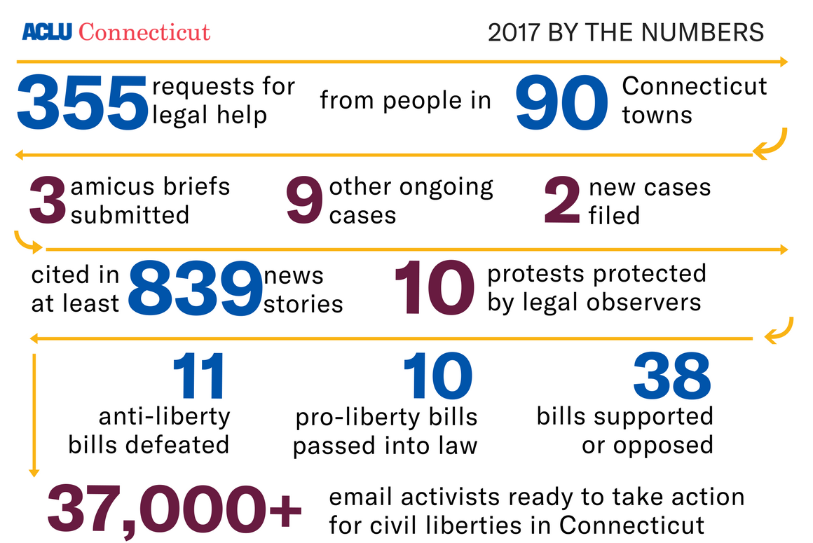 ACLU of Connecticut / CT number of requests for legal help, cases filed, news stories, protests, bills supported and opposed, and email activists in 2017