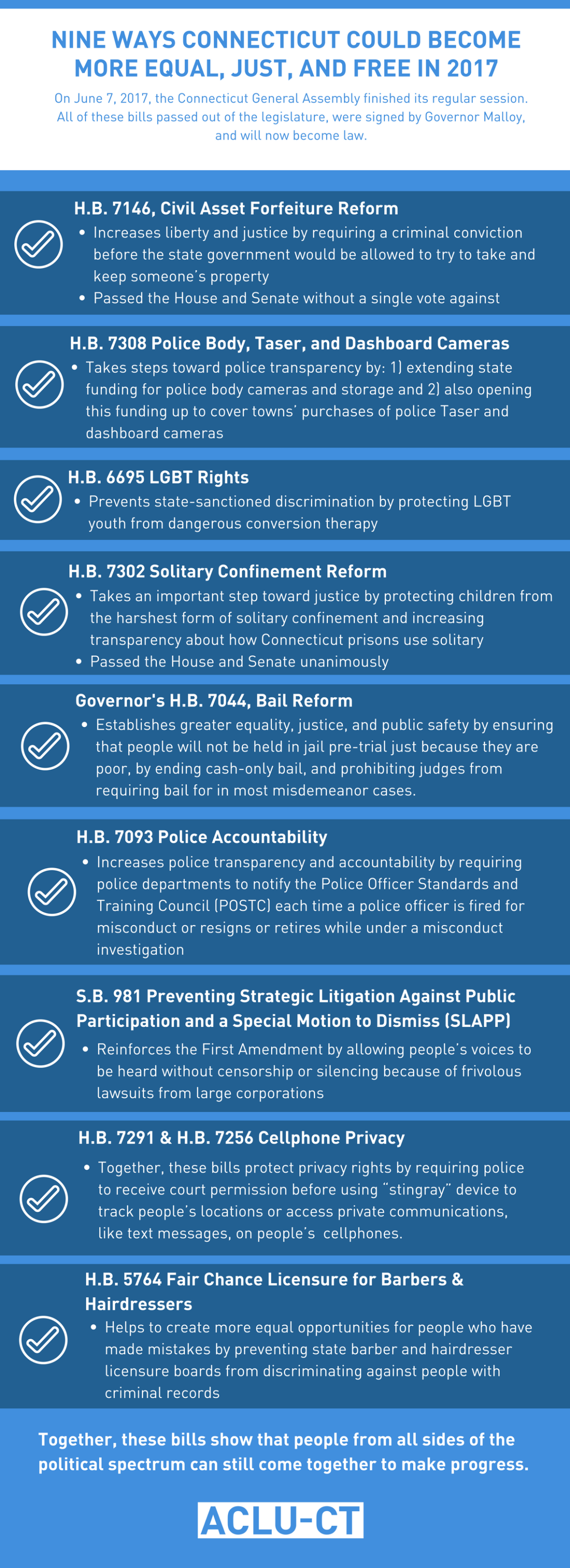 Legislative wrap-up for ACLU-CT 2017 Connecticut General Assembly legislative session. New laws include: civil asset forfeiture policy body camera LGBT conversion therapy solitary confinement bail reform SLAPP cellphone privacy barber hairdresser license