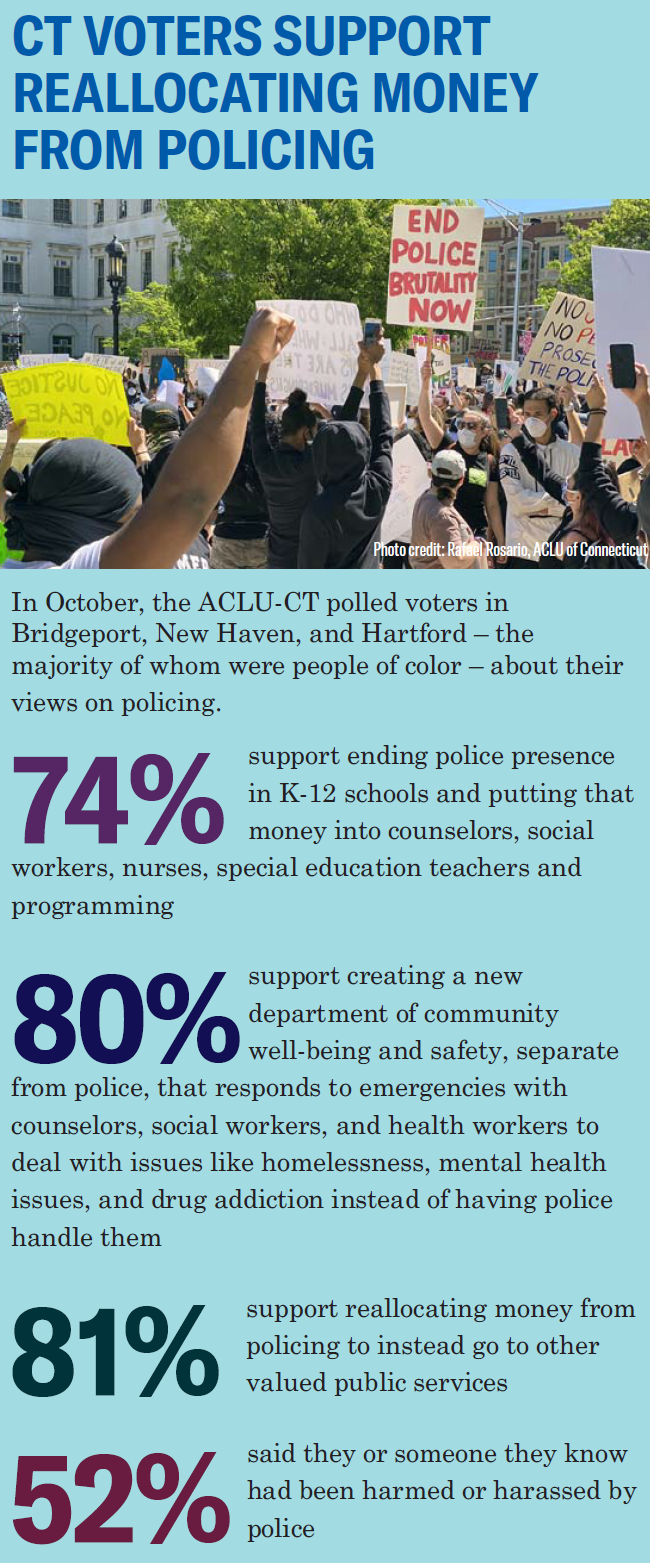 """""""CT Voters Support Reallocating Money from Policing"""" headline at top. Beneath, a photo of a protest, including a sign that says """"end police brutality now."""" Underneath, statistics show New Haven, Bridgeport, Hartford voter support for divesting from police"""